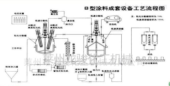 油墨生产成套设备