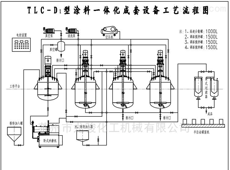 D型涂料生产成套设备